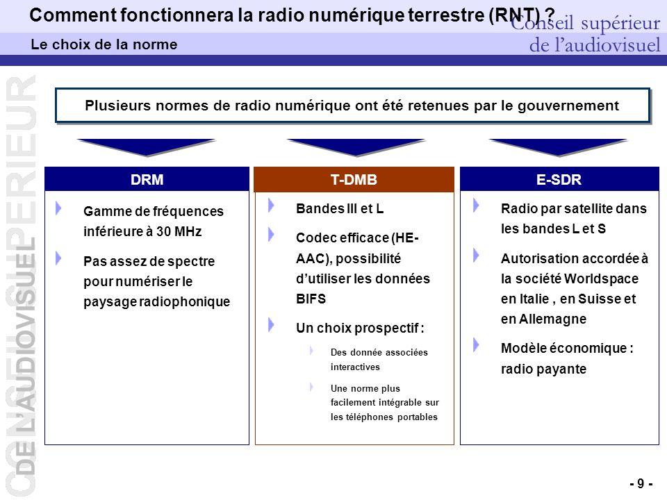 DE LAUDIOVISUEL Conseil supérieur de laudiovisuel DEP – Pierre PETILLAULT, Didier GUILLOUX, Bernard CELLI – 20/10/2006 - 9 - Comment fonctionnera la radio numérique terrestre (RNT) .