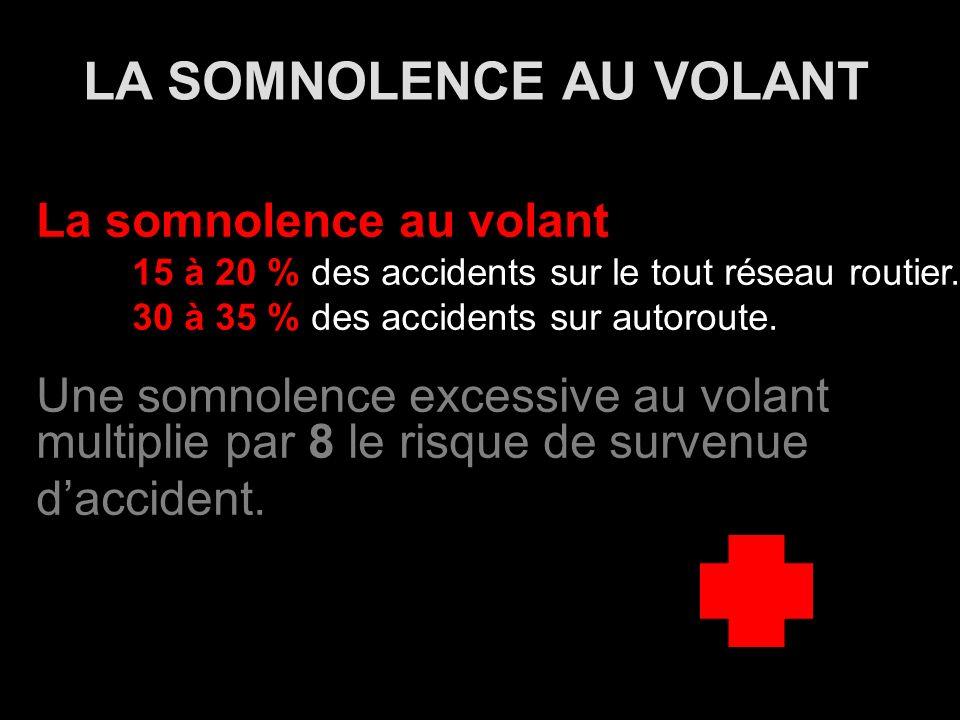 LA SOMNOLENCE AU VOLANT La somnolence au volant 15 à 20 % des accidents sur le tout réseau routier.