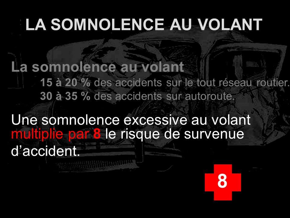 LA SOMNOLENCE AU VOLANT La somnolence au volant 15 à 20 % des accidents sur le tout réseau routier. 30 à 35 % des accidents sur autoroute. Une somnole