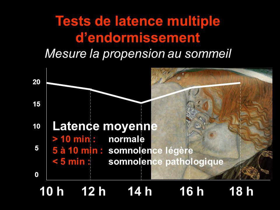Tests de latence multiple dendormissement Mesure la propension au sommeil 10 h14 h16 h18 h12 h 20 10 5 0 15 Latence moyenne > 10 min : normale 5 à 10 min : somnolence légère < 5 min : somnolence pathologique
