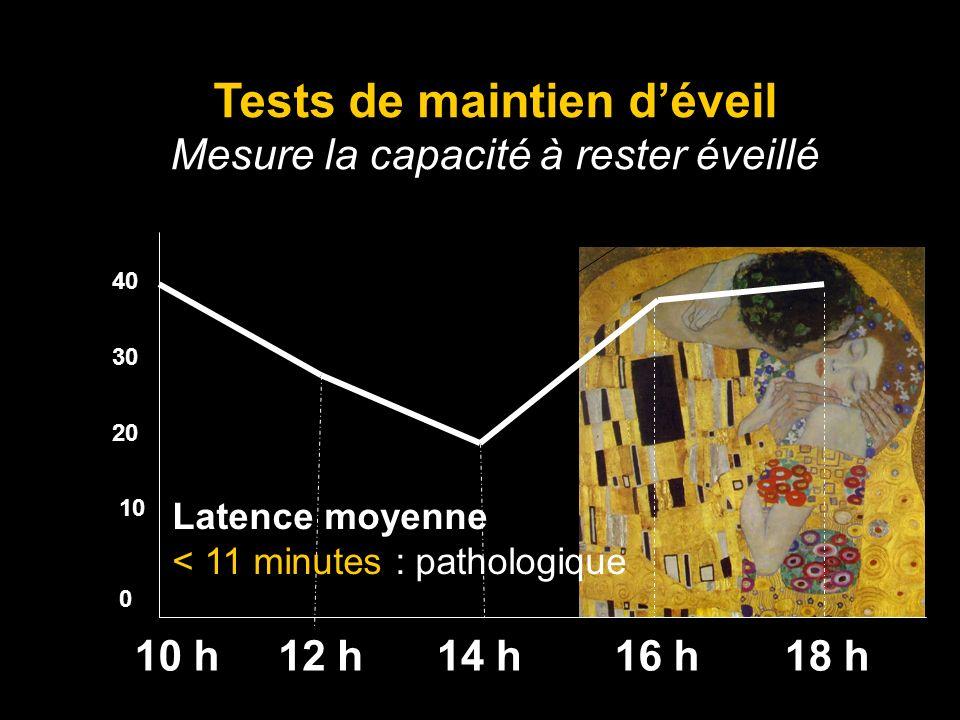 10 h14 h16 h18 h12 h 40 20 10 0 30 Tests de maintien déveil Mesure la capacité à rester éveillé Latence moyenne < 11 minutes : pathologique