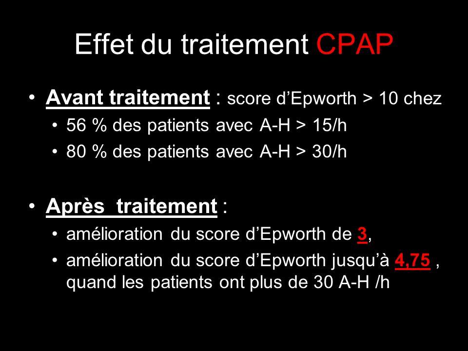 Effet du traitement CPAP Avant traitement : score dEpworth > 10 chez 56 % des patients avec A-H > 15/h 80 % des patients avec A-H > 30/h Après traitement : amélioration du score dEpworth de 3, amélioration du score dEpworth jusquà 4,75, quand les patients ont plus de 30 A-H /h