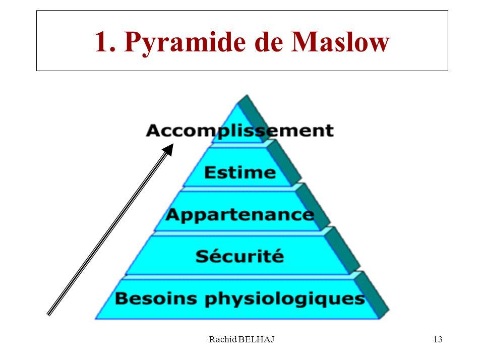 Rachid BELHAJ13 1. Pyramide de Maslow