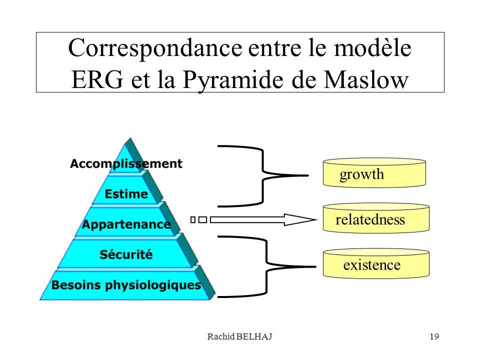 Rachid BELHAJ19 Correspondance entre le modèle ERG et la Pyramide de Maslow relatedness existence growth