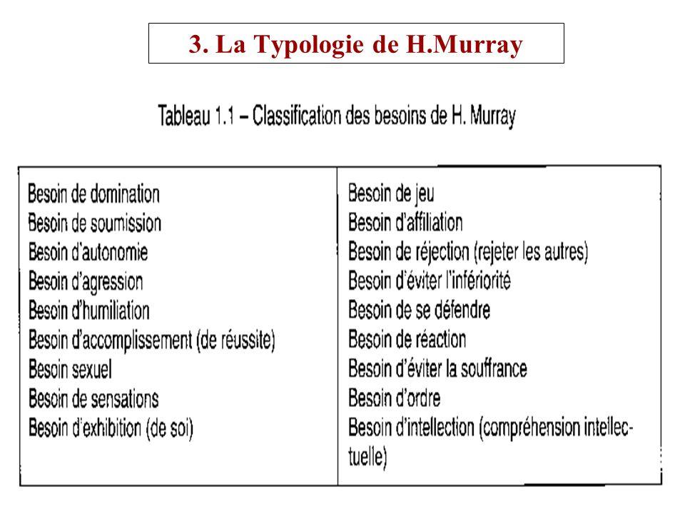Rachid BELHAJ20 3. La Typologie de H.Murray