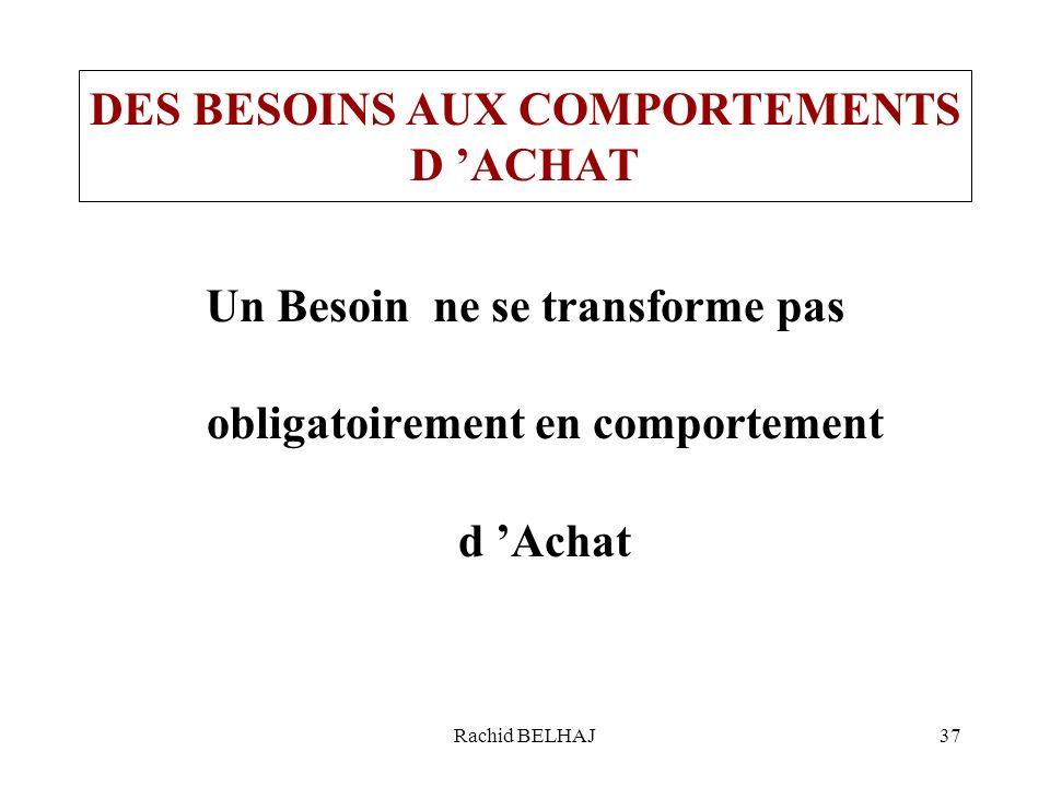 Rachid BELHAJ37 DES BESOINS AUX COMPORTEMENTS D ACHAT Un Besoin ne se transforme pas obligatoirement en comportement d Achat