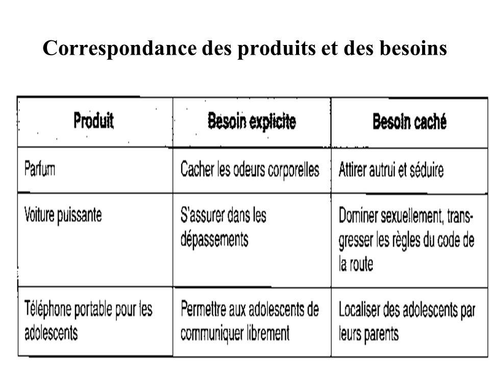 Rachid BELHAJ40 Correspondance des produits et des besoins