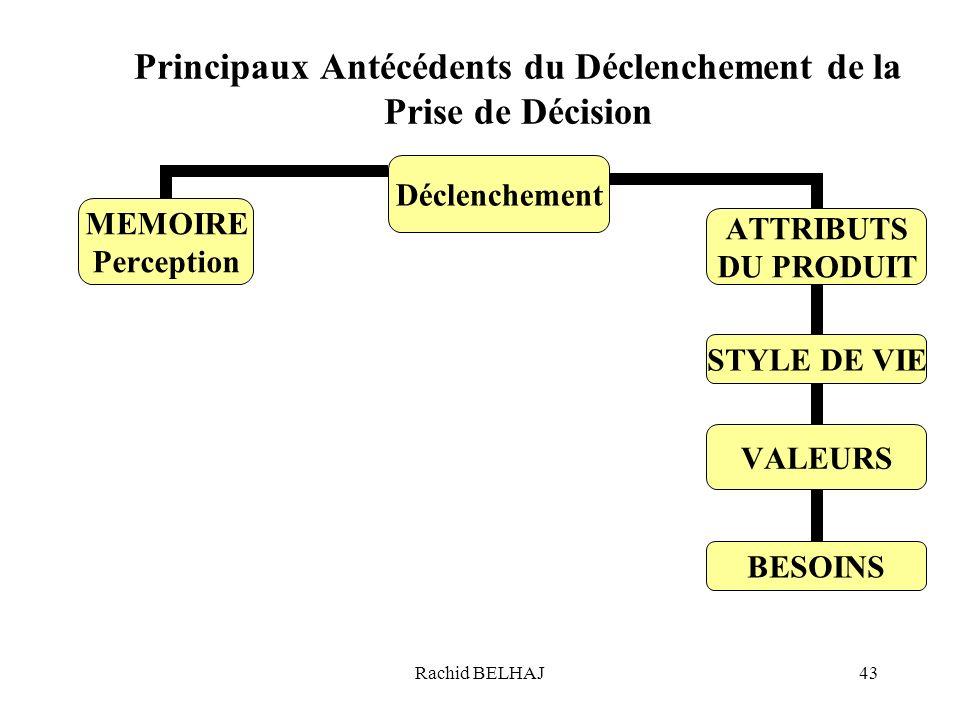 Rachid BELHAJ43 Principaux Antécédents du Déclenchement de la Prise de Décision Déclenchement MEMOIRE Perception ATTRIBUTS DU PRODUIT STYLE DE VIE VAL