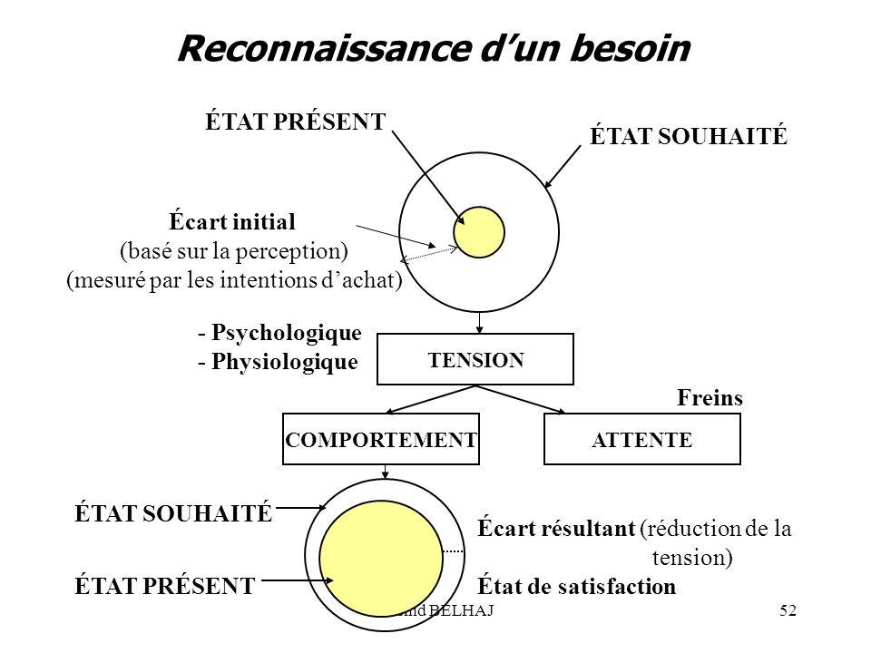 Rachid BELHAJ52 ÉTAT PRÉSENT ÉTAT SOUHAITÉ Écart initial (basé sur la perception) (mesuré par les intentions dachat) TENSION COMPORTEMENT - Psychologi