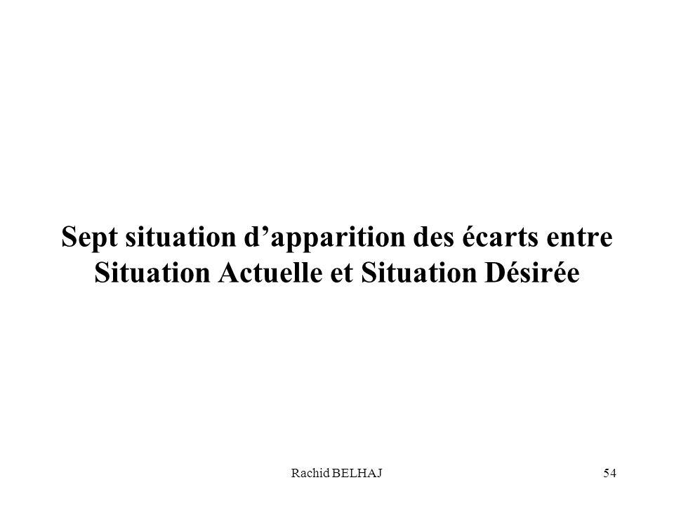 Rachid BELHAJ54 Sept situation dapparition des écarts entre Situation Actuelle et Situation Désirée