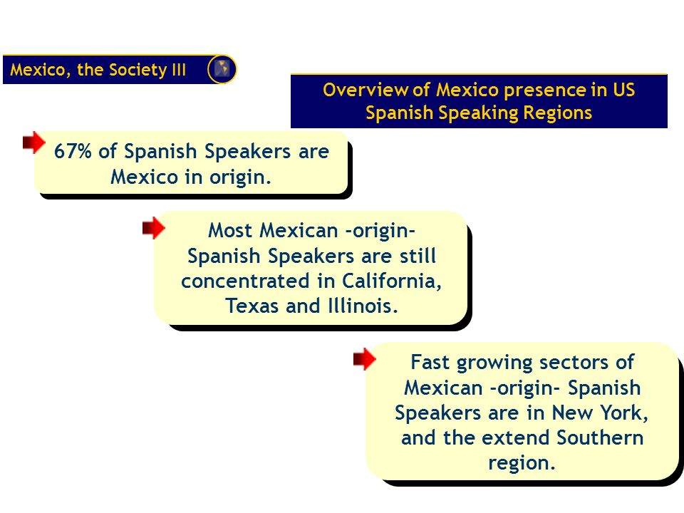 Mexico, the Society III Overview of Mexico presence in US Spanish Speaking Regions 67% of Spanish Speakers are Mexico in origin.