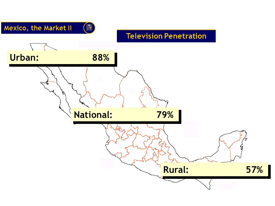 Urban:88% National:79% Rural:57% Mexico, the Market II Television Penetration