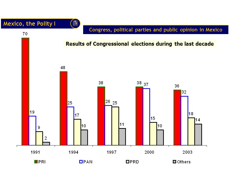 Mexico, the Polity I Congress, political parties and public opinion in Mexico Results of Congressional elections during the last decade