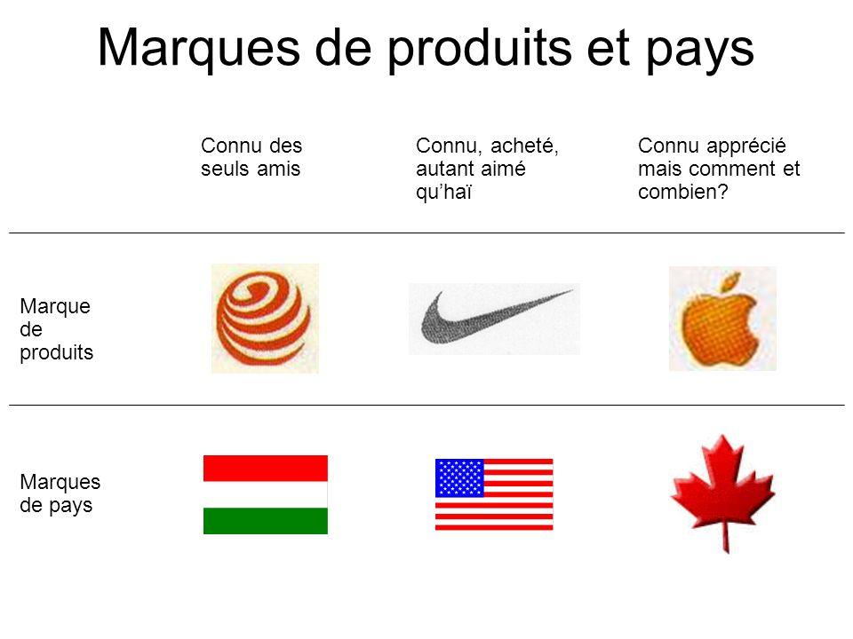 Marques de produits et pays Connu apprécié mais comment et combien? Connu des seuls amis Connu, acheté, autant aimé quhaï Marque de produits Marques d