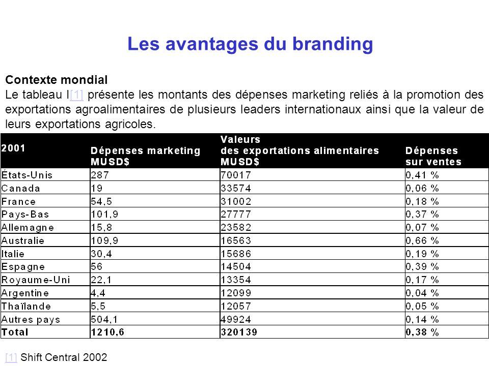 Contexte mondial Le tableau I[1] présente les montants des dépenses marketing reliés à la promotion des exportations agroalimentaires de plusieurs lea