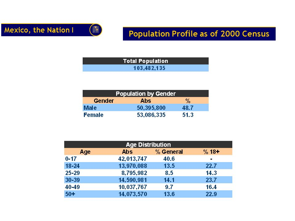 Mexico, the Nation I Population Profile as of 2000 Census