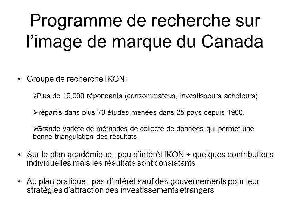 Programme de recherche sur limage de marque du Canada Groupe de recherche IKON: Plus de 19,000 répondants (consommateus, investisseurs acheteurs). rép