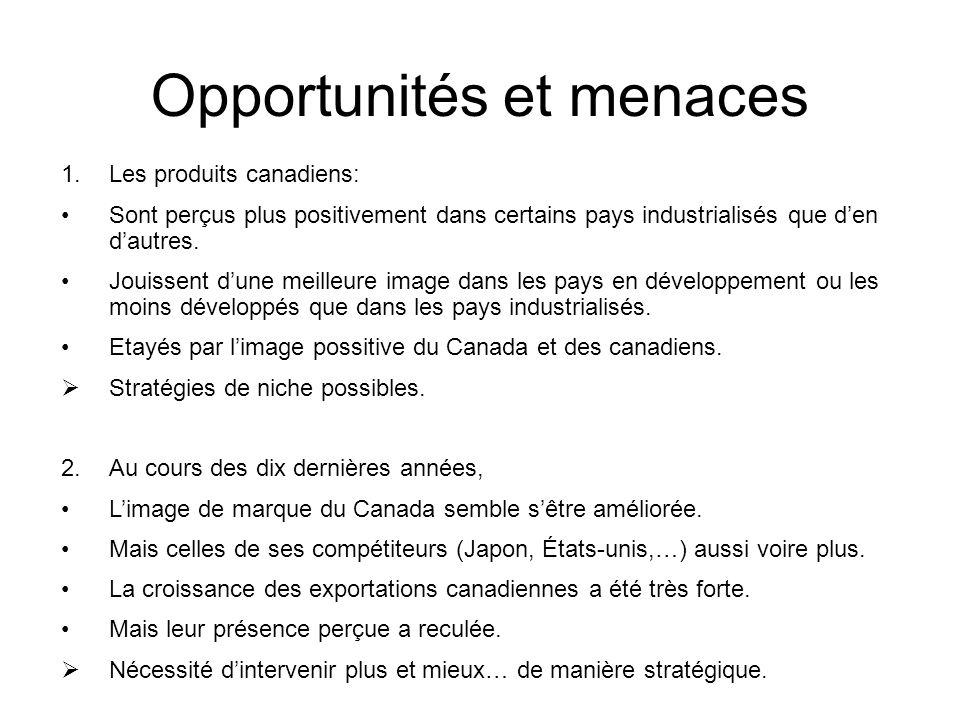 Opportunités et menaces 1.Les produits canadiens: Sont perçus plus positivement dans certains pays industrialisés que den dautres. Jouissent dune meil
