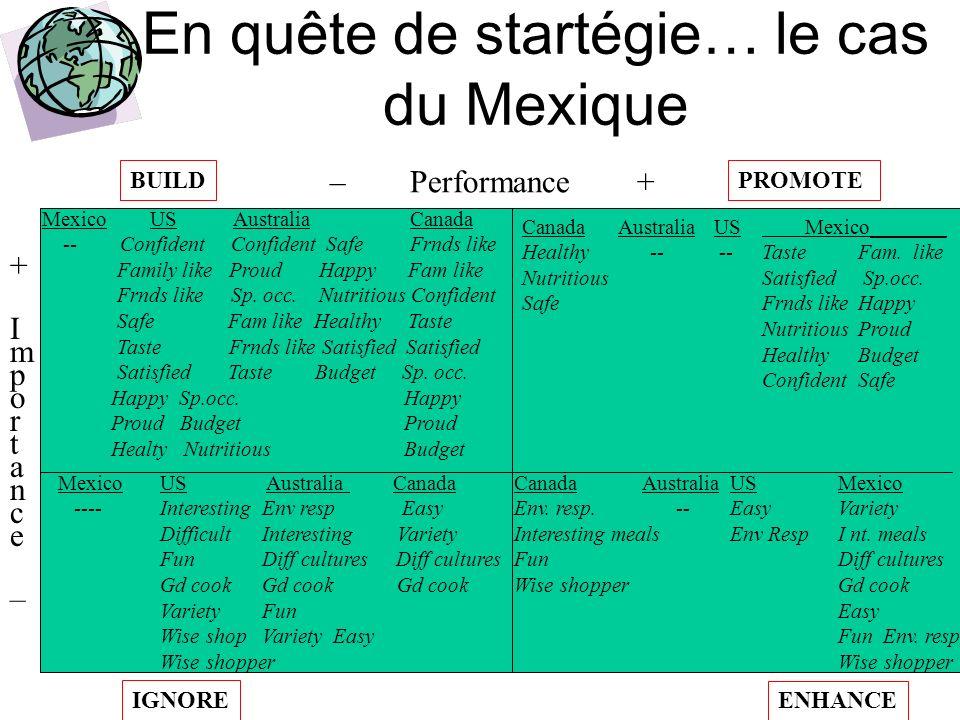 En quête de startégie… le cas du Mexique CanadaAustraliaUS Mexico_______ Healthy -- --TasteFam. like Nutritious Satisfied Sp.occ. Safe Frnds likeHappy