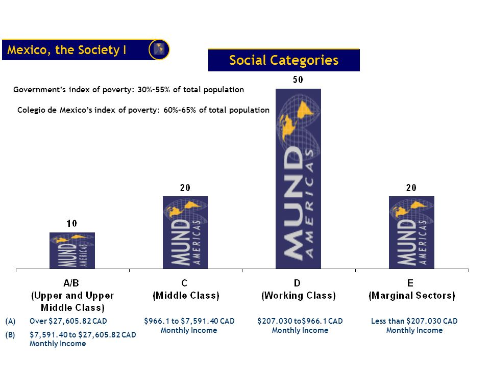 Estimates of Size for Social Sectors Our Reading of Census Our Sample Sizes in General Reason for over or under sampling A Upper Class3%.5% difficult access for in person home interviews B Upper Middle Class7%7.5% easier to find for in person home interviews C Middle Class 20% 32% most dynamic sector as consumers International products, (voters) D Working Class50% most visible sector as consumers national products, (voters) E Marginal Sectors 20% 10% difficult to locate, and expensive to interview in an Indigenous Language