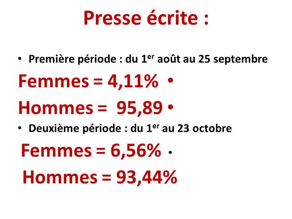 Presse écrite : Première période : du 1 er août au 25 septembre Femmes = 4,11% Hommes = 95,89 Deuxième période : du 1 er au 23 octobre Femmes = 6,56% Hommes = 93,44%