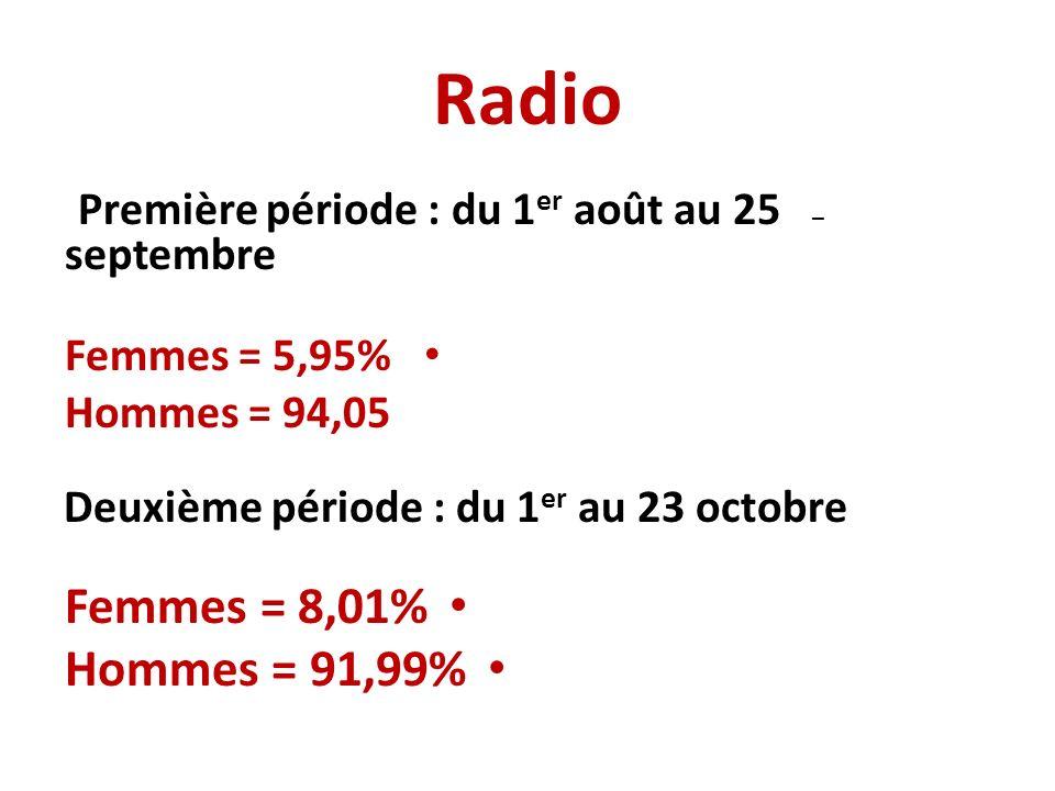 Radio – Première période : du 1 er août au 25 septembre Femmes = 5,95% Hommes = 94,05 Deuxième période : du 1 er au 23 octobre Femmes = 8,01% Hommes = 91,99%