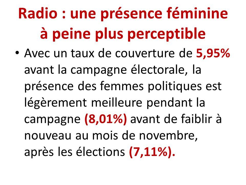 Radio : une présence féminine à peine plus perceptible Avec un taux de couverture de 5,95% avant la campagne électorale, la présence des femmes politiques est légèrement meilleure pendant la campagne (8,01%) avant de faiblir à nouveau au mois de novembre, après les élections (7,11%).