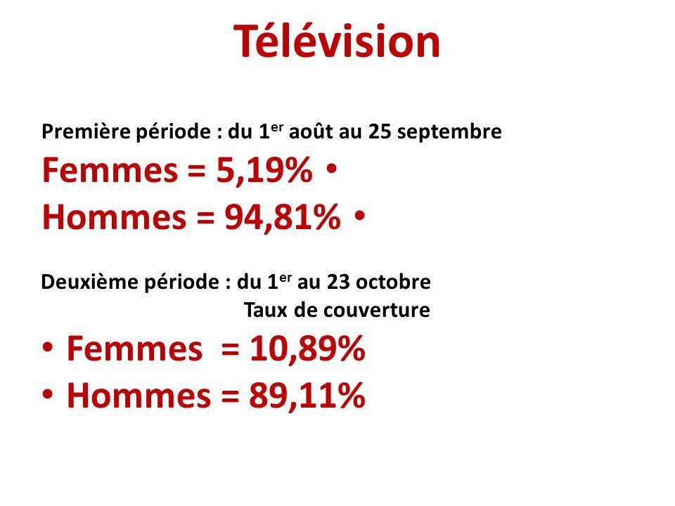 Télévision Première période : du 1 er août au 25 septembre Femmes = 5,19% Hommes = 94,81% Deuxième période : du 1 er au 23 octobre Taux de couverture Femmes = 10,89% Hommes = 89,11%