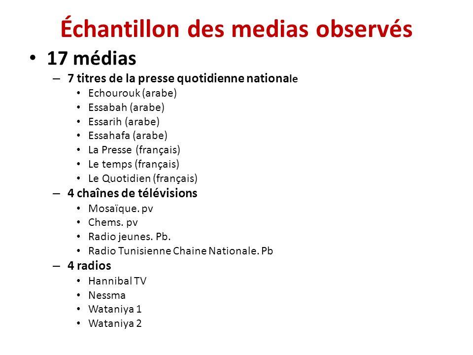 Échantillon des medias observés 17 médias – 7 titres de la presse quotidienne nationa le Echourouk (arabe) Essabah (arabe) Essarih (arabe) Essahafa (arabe) La Presse (français) Le temps (français) Le Quotidien (français) – 4 chaînes de télévisions Mosaïque.