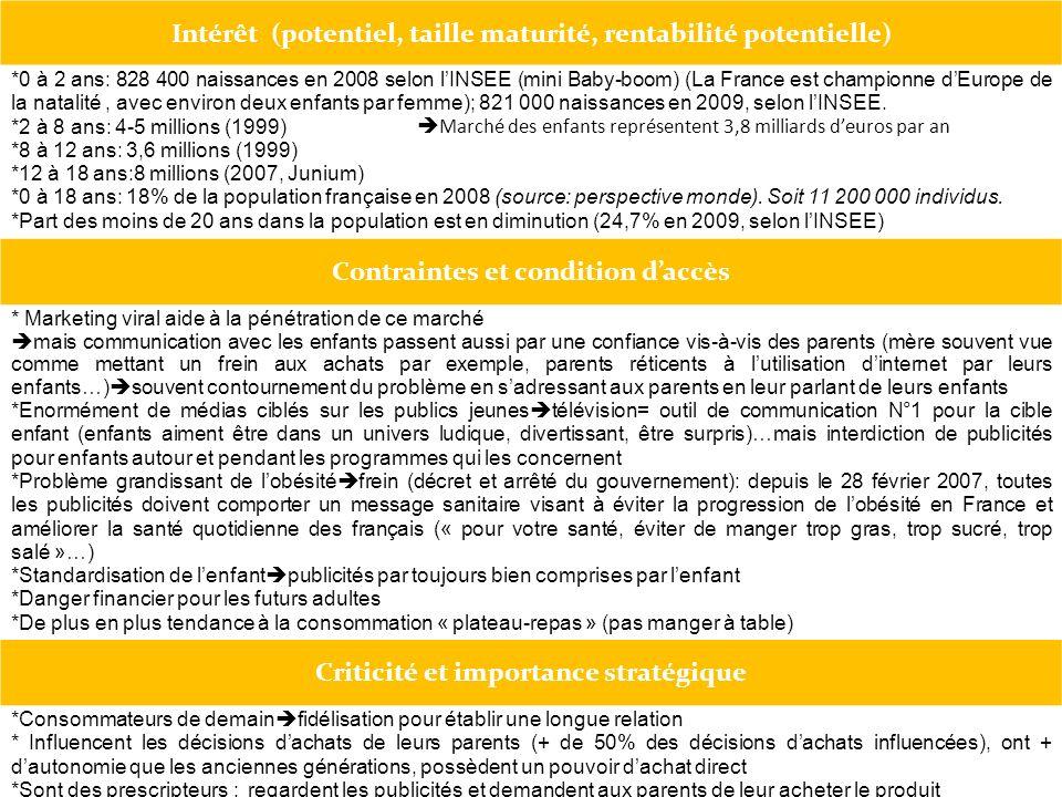 Intérêt (potentiel, taille maturité, rentabilité potentielle) *0 à 2 ans: 828 400 naissances en 2008 selon lINSEE (mini Baby-boom) (La France est cham