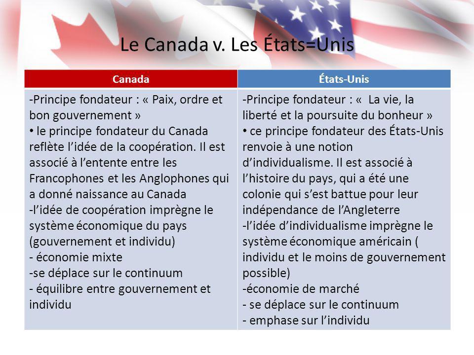 Le Canada v. Les États=Unis CanadaÉtats-Unis -Principe fondateur : « Paix, ordre et bon gouvernement » le principe fondateur du Canada reflète lidée d