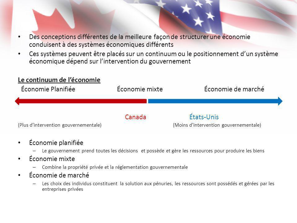 Des conceptions différentes de la meilleure façon de structurer une économie conduisent à des systèmes économiques différents Ces systèmes peuvent êtr