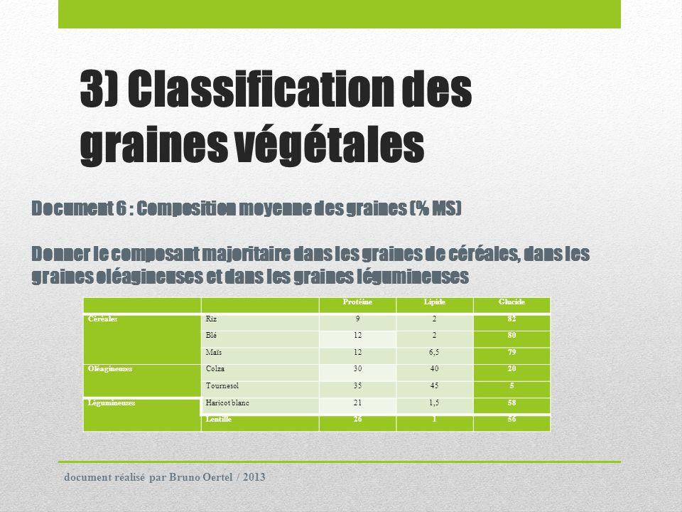 3) Classification des graines végétales ProtéineLipideGlucide CéréalesRiz9282 Blé12280 Maïs126,579 OléagineusesColza304020 Tournesol35455 Légumineuses