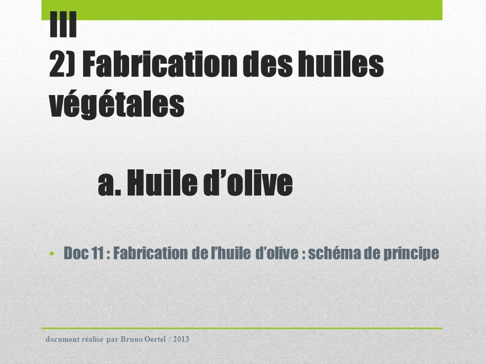 III 2) Fabrication des huiles végétales a. Huile dolive Doc 11 : Fabrication de lhuile dolive : schéma de principe document réalisé par Bruno Oertel /