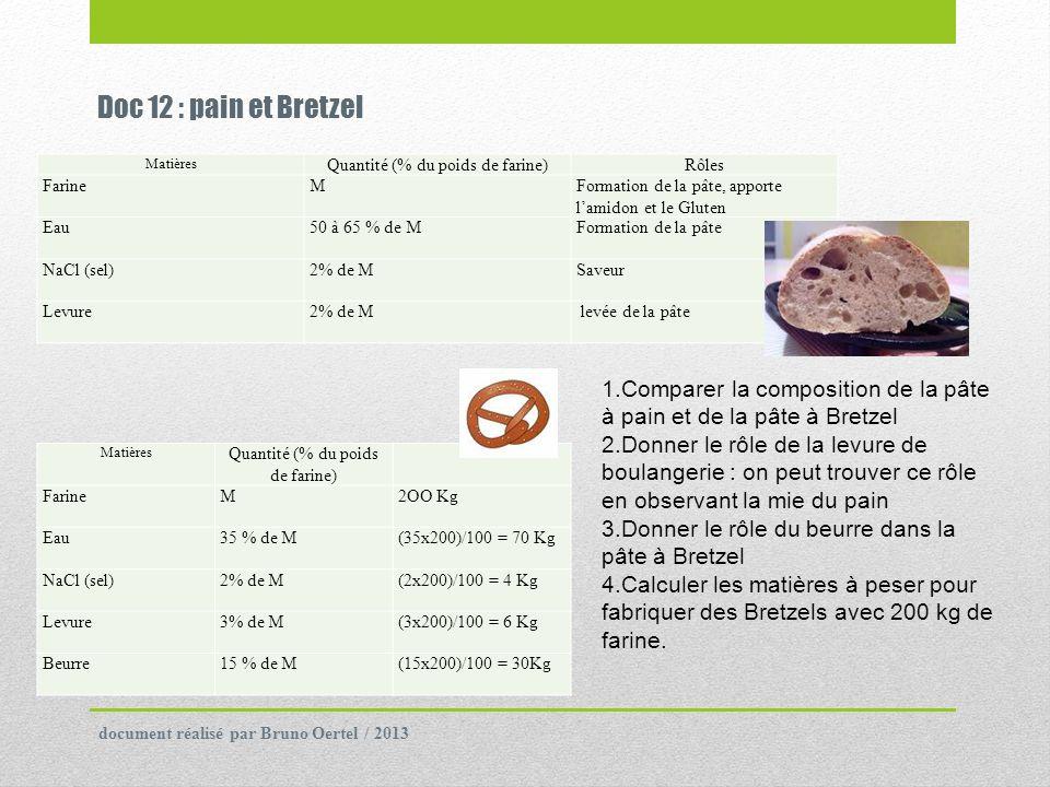 Doc 12 : pain et Bretzel Matières Quantité (% du poids de farine)Rôles Farine MFormation de la pâte, apporte lamidon et le Gluten Eau50 à 65 % de MFor