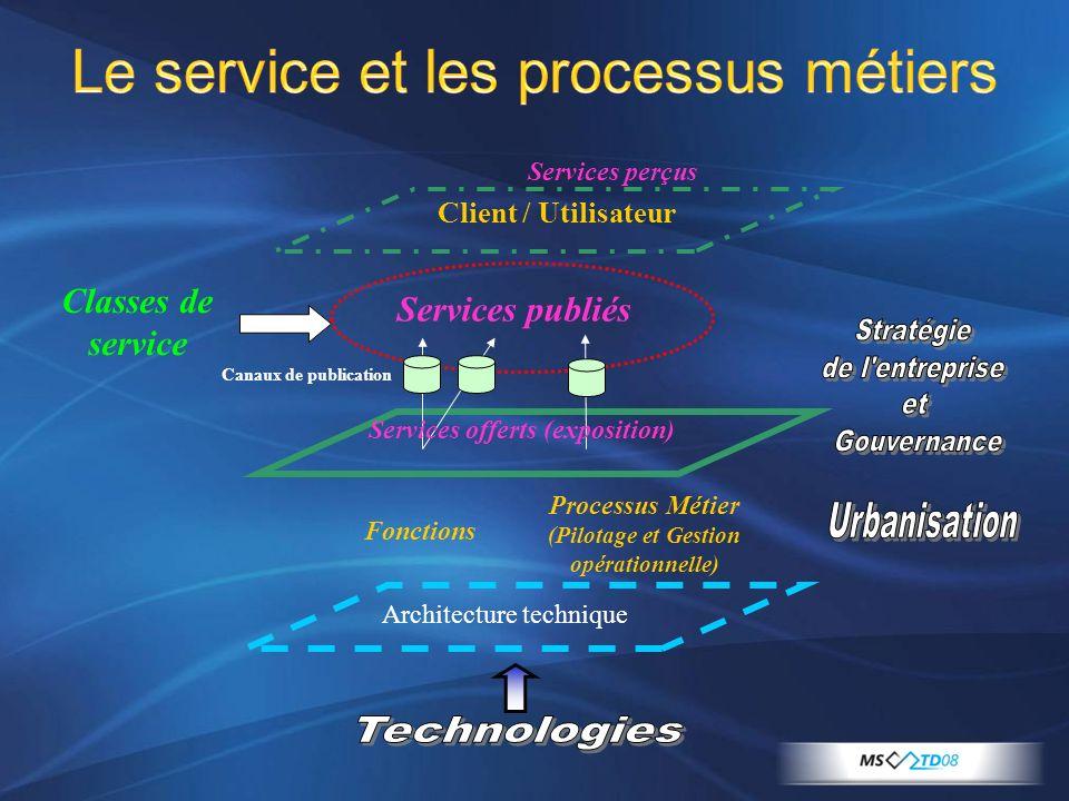Le service et les processus métiers Processus Métier (Pilotage et Gestion opérationnelle) Architecture technique Services publiés Client / Utilisateur