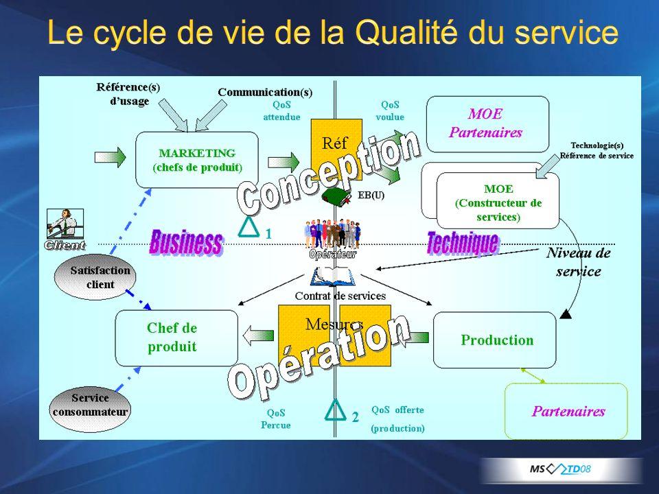 Le cycle de vie de la Qualité du service