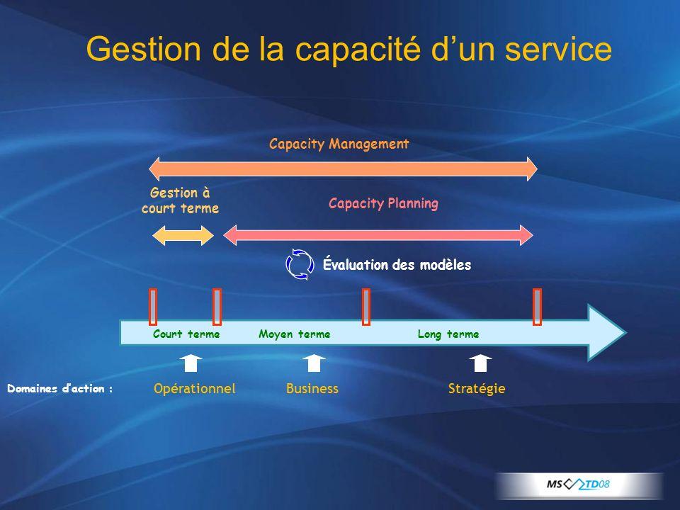 Court termeMoyen termeLong terme Capacity Management Capacity Planning Gestion à court terme Domaines daction : Évaluation des modèles OpérationnelBus