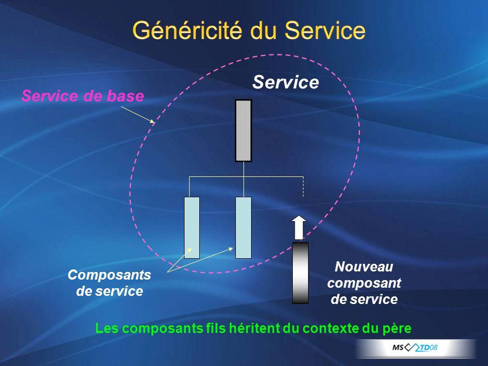 Généricité du Service Service Composants de service Service de base Nouveau composant de service Les composants fils héritent du contexte du père