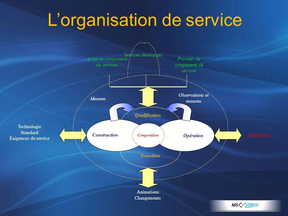 Observations et mesures Technologie Standard Exigences de service Opération Construction Transition Qualification Composition SERVICE Animations Chang