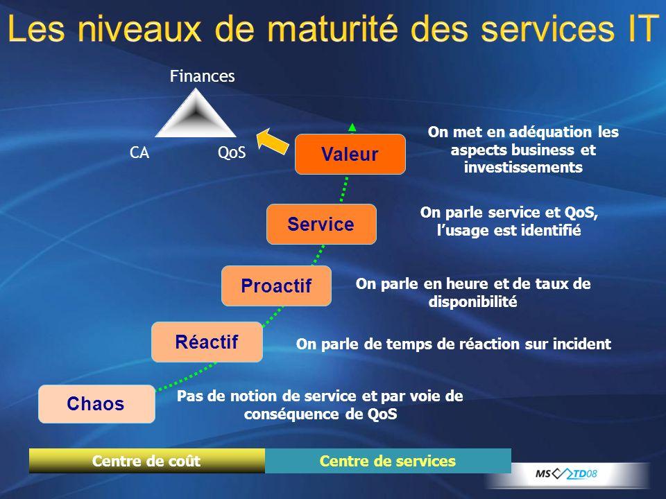 Chaos Réactif Proactif Service Valeur Pas de notion de service et par voie de conséquence de QoS Les niveaux de maturité des services IT On parle de t