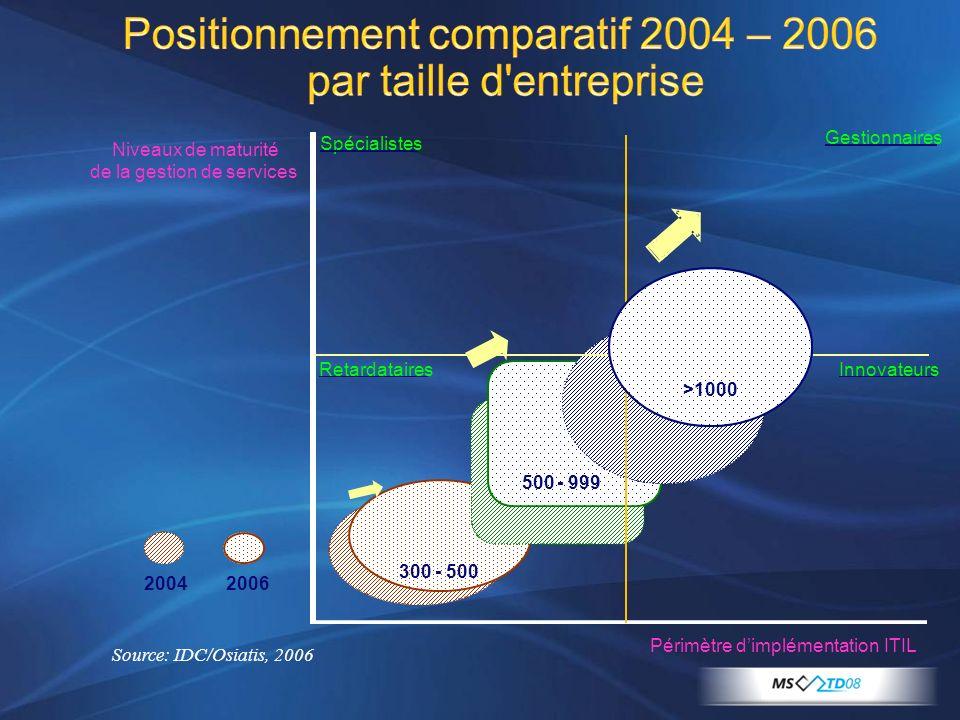 Positionnement comparatif 2004 – 2006 par taille d'entreprise Source: IDC/Osiatis, 2006 Périmètre dimplémentation ITIL Niveaux de maturité de la gesti