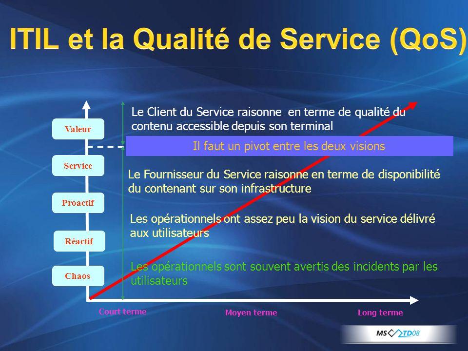 ITIL et la Qualité de Service (QoS) Chaos Réactif Proactif Service Valeur Court terme Moyen termeLong terme Le Client du Service raisonne en terme de