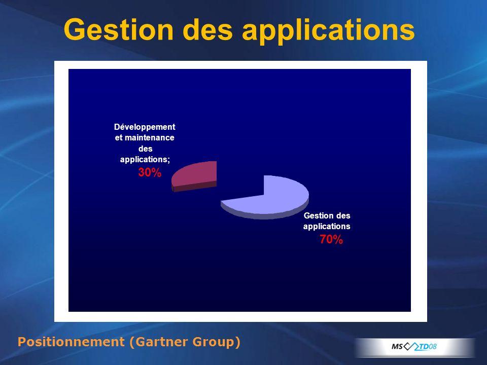 Gestion des applications Positionnement (Gartner Group) Gestion des applications 70% Développement et maintenance des applications; 30%