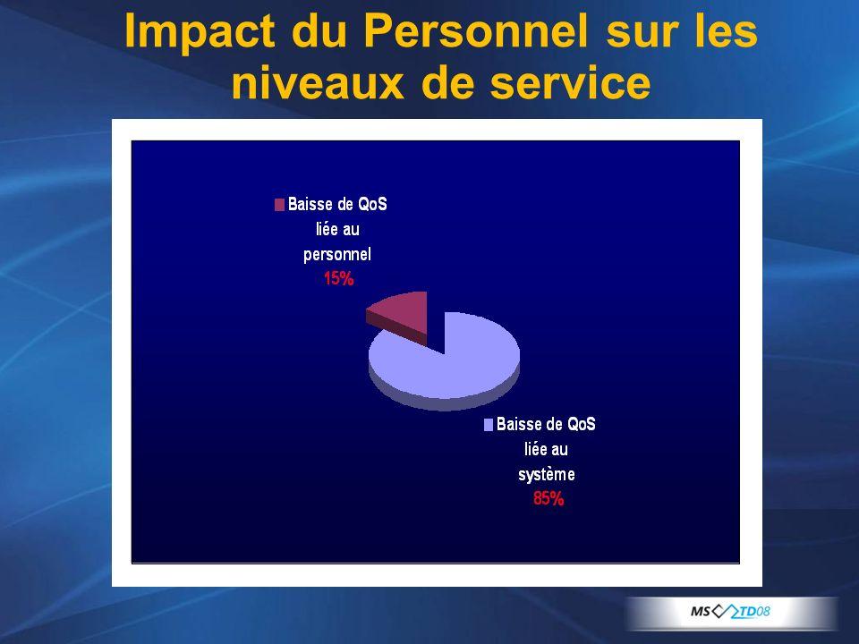 Impact du Personnel sur les niveaux de service