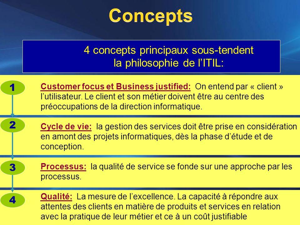 4 concepts principaux sous-tendent la philosophie de lITIL: Customer focus et Business justified: On entend par « client » lutilisateur. Le client et