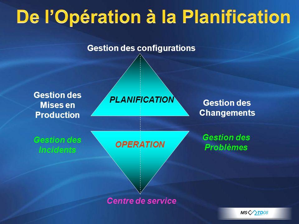 De lOpération à la Planification Centre de service Gestion des Incidents Gestion des Problèmes Gestion des configurations Gestion des Mises en Product