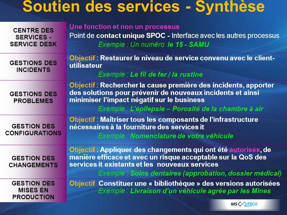 CENTRE DES SERVICES - SERVICE DESK Une fonction et non un processus Point de contact unique SPOC - Interface avec les autres processus Exemple : Un nu