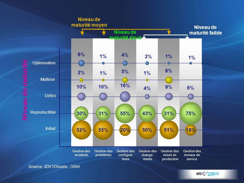 Source: IDC/Osiatis, 2006 Optimisation Maîtrisé Défini Reproductible Initial Gestiondes incidents Gestiondes problèmes Gestiondes configura- tions Ges