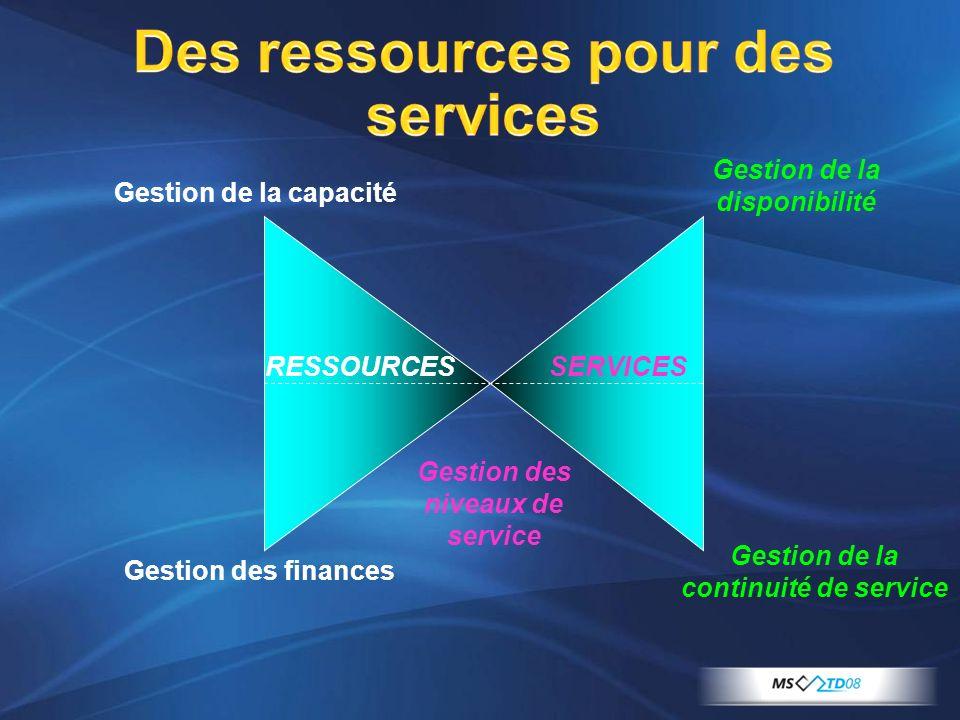 Des ressources pour des services Gestion des niveaux de service Gestion de la continuité de service Gestion de la disponibilité Gestion de la capacité
